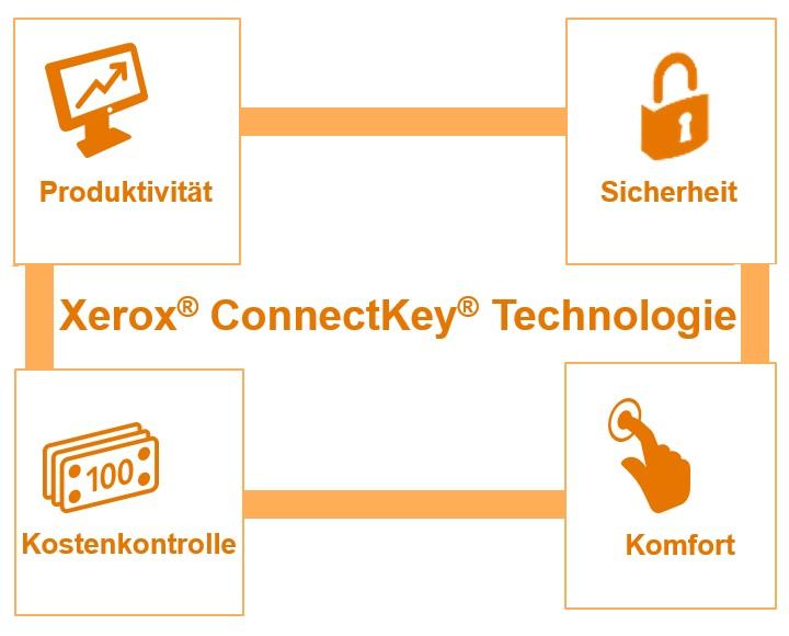 Xerox ConnectKey-Technologie Wertelemente