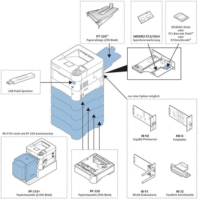 Konfigurationsmöglichkeiten: Kyocera FS-4100 / FS-4200 / FS-4300