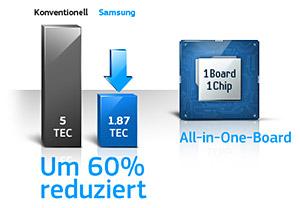 Samsung MultiXpress C9251NA: Niedriger Energieverbrauch